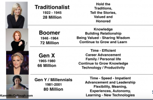 Karen McCullough's Generations in the Workplace Slide